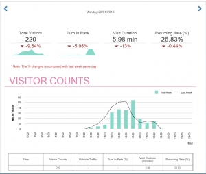 Sample of a Footfall Counter Dashboard